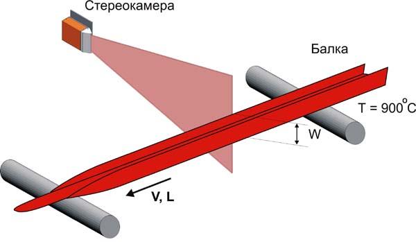 Расстояние от балки до измерителя - 2350 мм.  Объект - горячая балка (900.  Рис.  Схема расположения стереокамеры при...