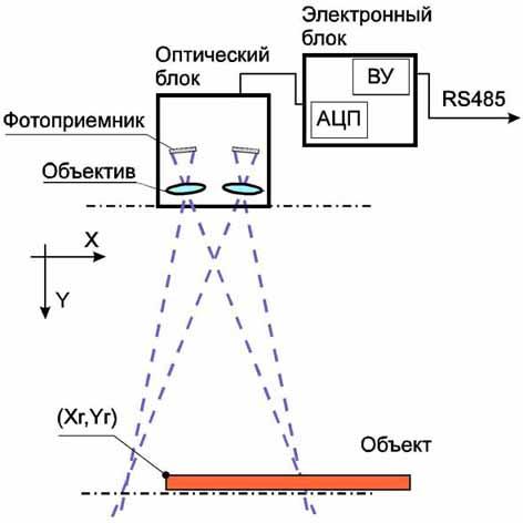 Схема стереокамеры